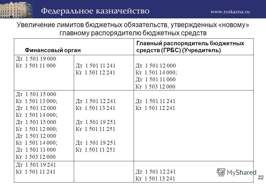 Увеличение лимитов бюджетных обязательств, утвержденных «новому» главному распорядителю бюджетных средств Финансовый орган Главный распорядитель бюджетных средств (ГРБС) (Учредитель) Дт 1 501 19 000 Кт 1 501 11 000Дт 1 501 11 241 Кт 1 501 12 241 Дт 1