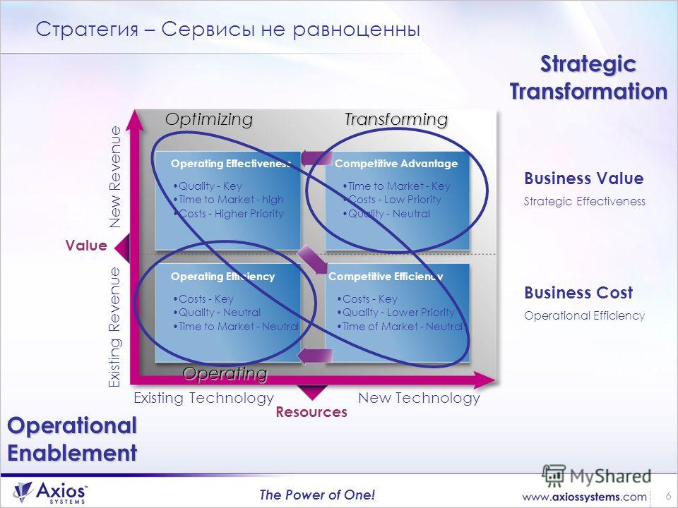 6 The Power of One! Стратегия – Сервисы не равноценны Operating Efficiency Costs - Key Quality - Neutral Time to Market - Neutral Competitive Advantage Time to Market - Key Costs - Low Priority Quality - Neutral Competitive Efficiency Costs - Key Qua