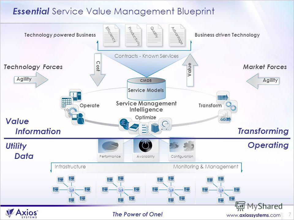 7 The Power of One! Service Management Intelligence Service Models CMDB Essential Service Value Management Blueprint Cost Value Performance Availability Configuration InfrastructureMonitoring & Management Contracts - Known Services Advantage Quality