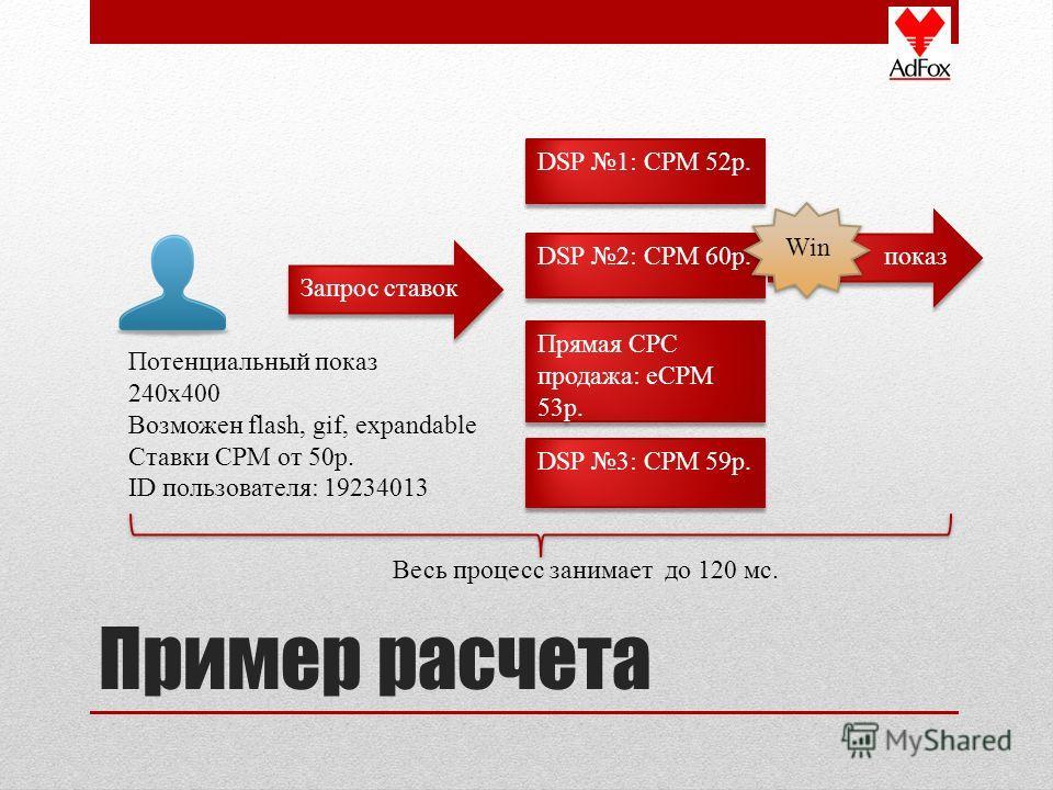 показ Пример расчета Потенциальный показ 240х400 Возможен flash, gif, expandable Ставки CPM от 50р. ID пользователя: 19234013 DSP 1: CPM 52р. Запрос ставок DSP 2: CPM 60р. Прямая СPC продажа: eCPM 53р. DSP 3: CPM 59р. Win Весь процесс занимает до 120