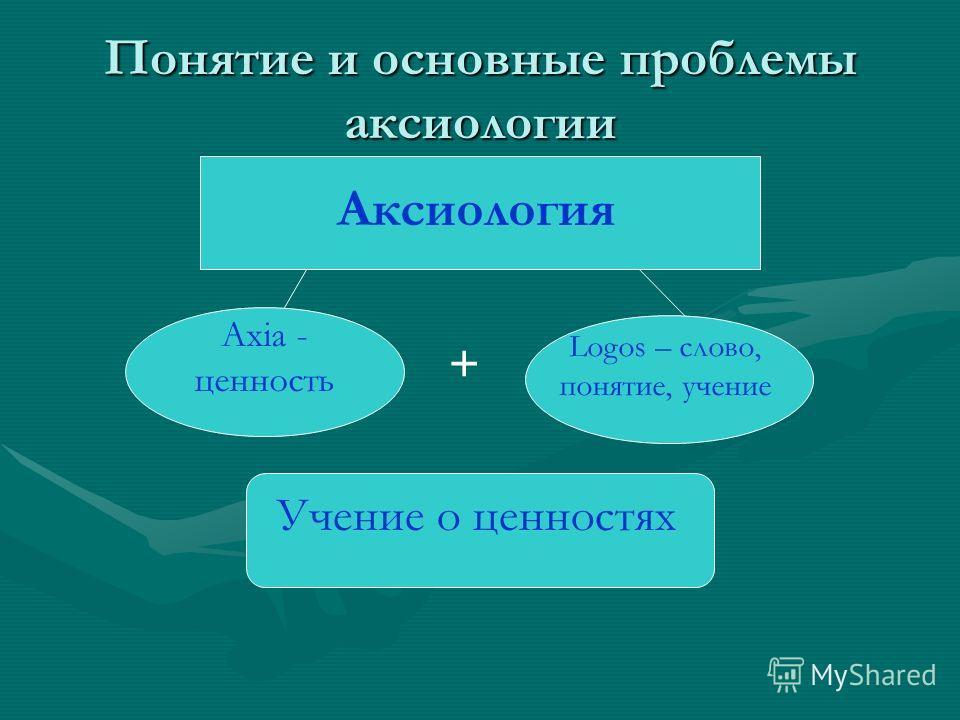 Понятие и основные проблемы аксиологии Аксиология Axia - ценность Logos – слово, понятие, учение + Учение о ценностях