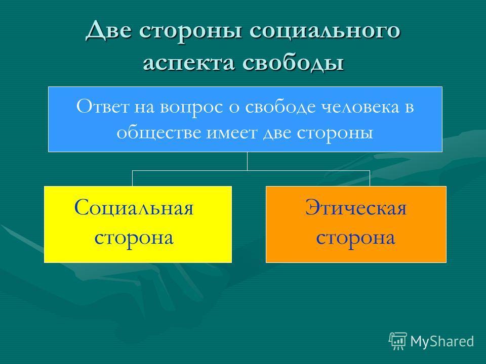 Две стороны социального аспекта свободы Ответ на вопрос о свободе человека в обществе имеет две стороны Социальная сторона Этическая сторона