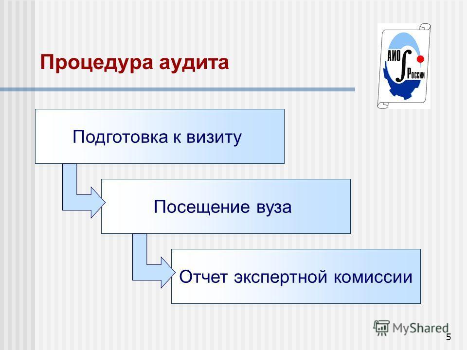 5 Процедура аудита Подготовка к визиту Посещение вуза Отчет экспертной комиссии