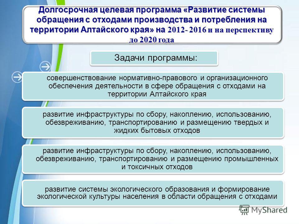 Powerpoint Templates Page 13 Долгосрочная целевая программа «Развитие системы обращения с отходами производства и потребления на территории Алтайского края» на 2012- 2016 и на перспективу до 2020 года совершенствование нормативно-правового и организа