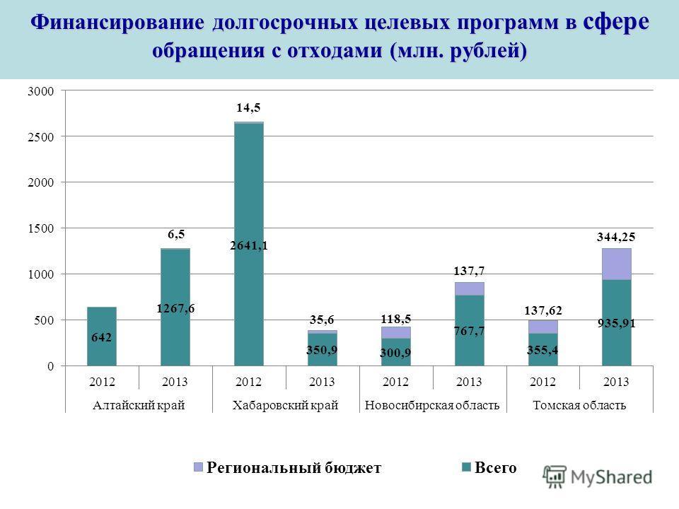 Powerpoint Templates Page 14 Финансирование долгосрочных целевых программ в сфере обращения с отходами (млн. рублей)