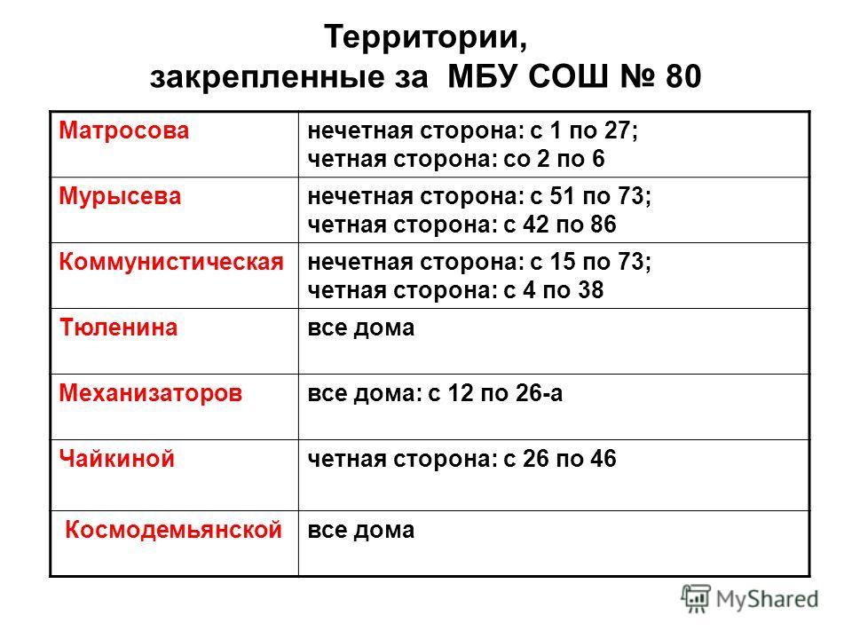 Матросованечетная сторона: с 1 по 27; четная сторона: со 2 по 6 Мурысеванечетная сторона: с 51 по 73; четная сторона: с 42 по 86 Коммунистическаянечетная сторона: с 15 по 73; четная сторона: с 4 по 38 Тюленинавсе дома Механизатороввсе дома: с 12 по 2