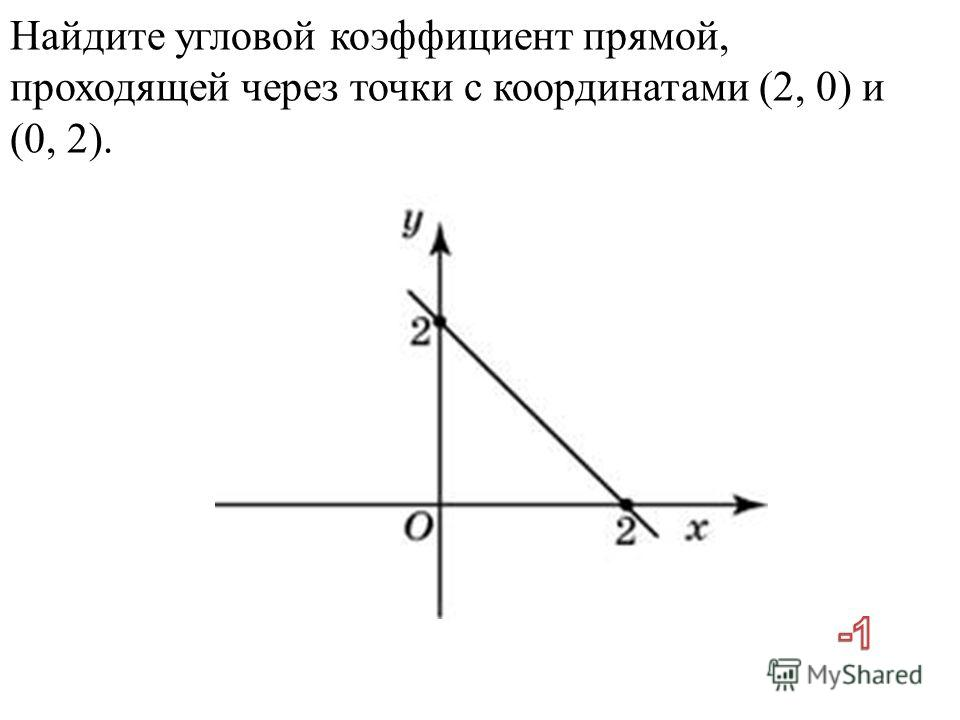 Найдите угловой коэффициент прямой, проходящей через точки с координатами (2, 0) и (0, 2).