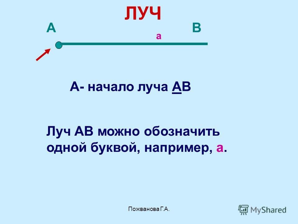 Пожванова Г.А. ЛУЧ АВ А- начало луча АВ а Луч АВ можно обозначить одной буквой, например, а.
