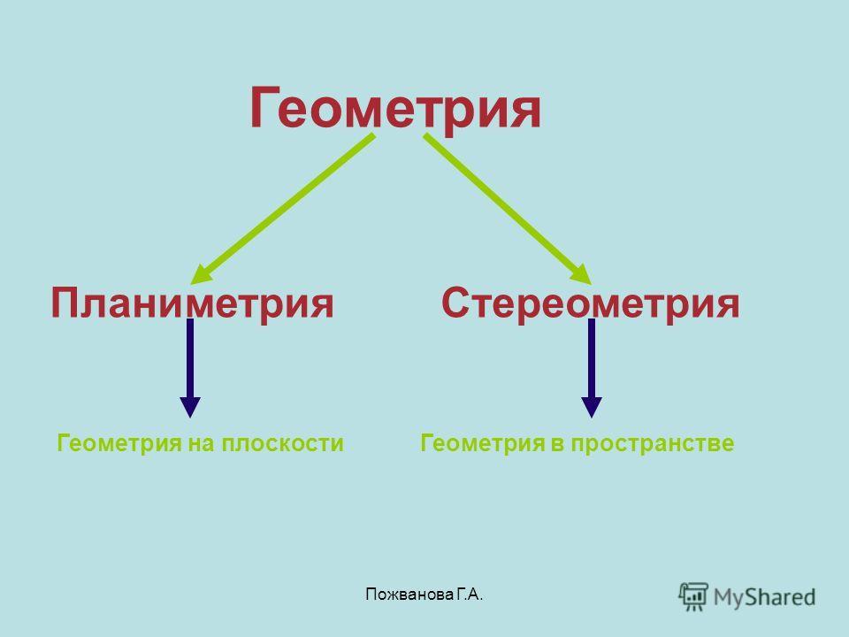 Геометрия Планиметрия Стереометрия Геометрия на плоскости Геометрия в пространстве