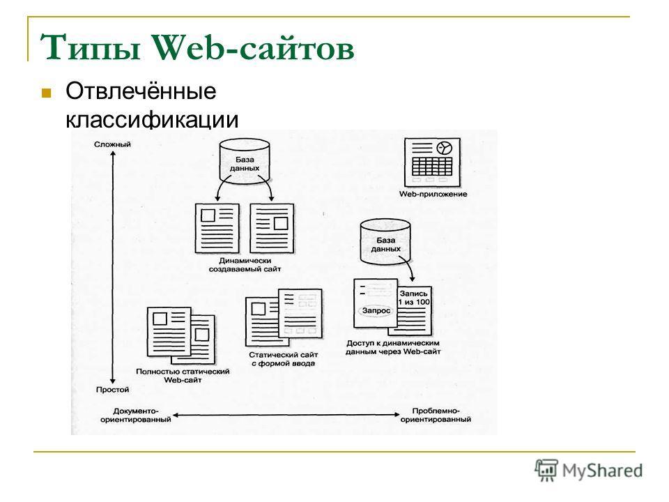 Типы Web-сайтов Отвлечённые классификации