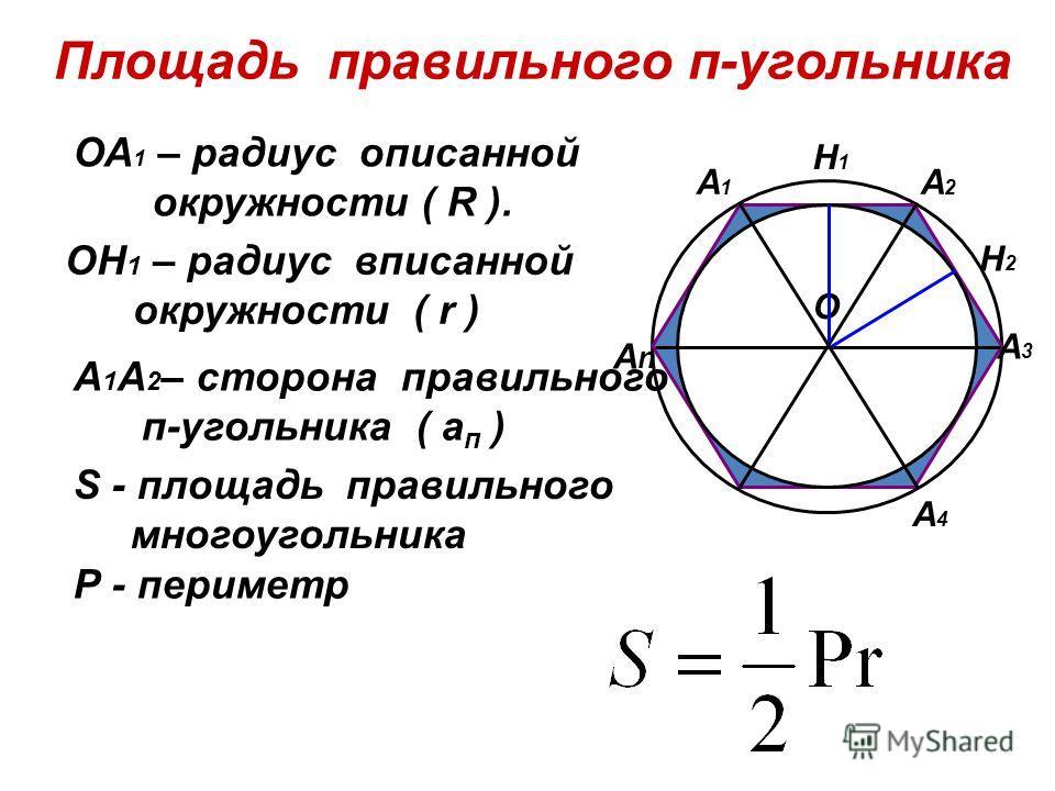 А4А4 AnAn A1A1 A2A2 A3A3 О ОА 1 – радиус описанной окружности ( R ). ОН 1 – радиус вписанной окружности ( r ) А 1 A 2 – сторона правильного п-угольника ( а п ) S - площадь правильного многоугольника Р - периметр Площадь правильного п-угольника Н1Н1 Н
