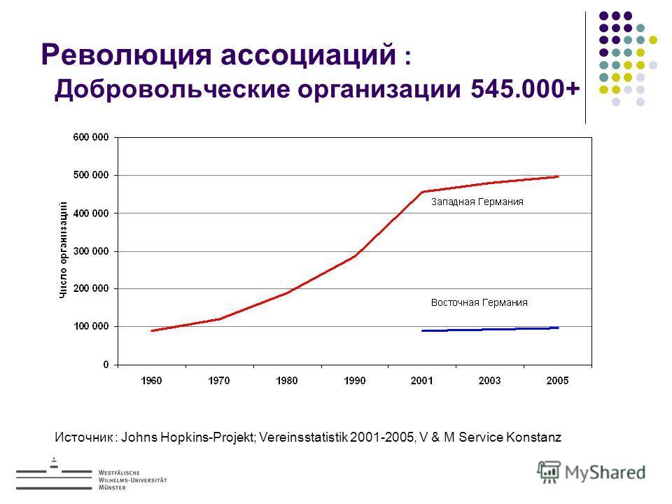 Революция ассоциаций : Добровольческие организации 545.000+ Источник : Johns Hopkins-Projekt; Vereinsstatistik 2001-2005, V & M Service Konstanz