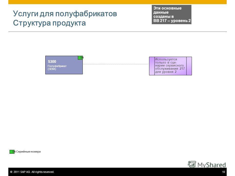 ©2011 SAP AG. All rights reserved.10 Услуги для полуфабрикатов Структура продукта S300 Полуфабрикат (SEMI) Эти основные данные созданы в BB 217 – уровень 2 Используется только в сце- нарии сервисного обслуживания 217 для уровня 2 SN Серийные номера