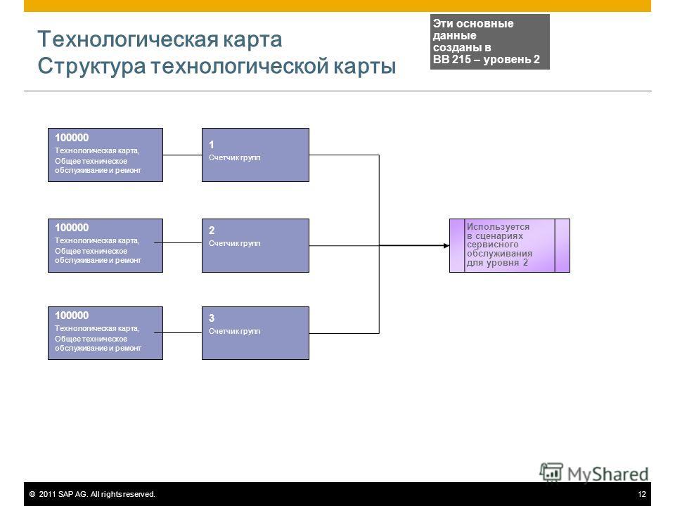 ©2011 SAP AG. All rights reserved.12 Технологическая карта Структура технологической карты 100000 Технологическая карта, Общее техническое обслуживание и ремонт Эти основные данные созданы в BB 215 – уровень 2 Используется в сценариях сервисного обсл