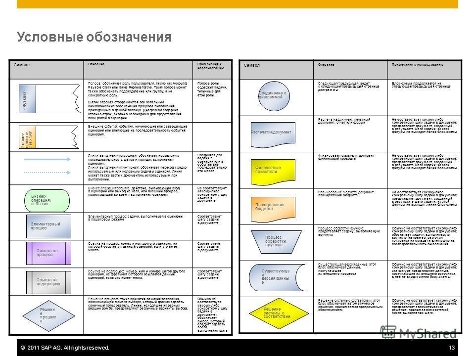 ©2011 SAP AG. All rights reserved.13 Условные обозначения Символ ОписаниеПримечания к использованию Полоса: обозначает роль пользователя, такую как Accounts Payable Clerk или Sales Representative. Такая полоса может также обозначать подразделение или