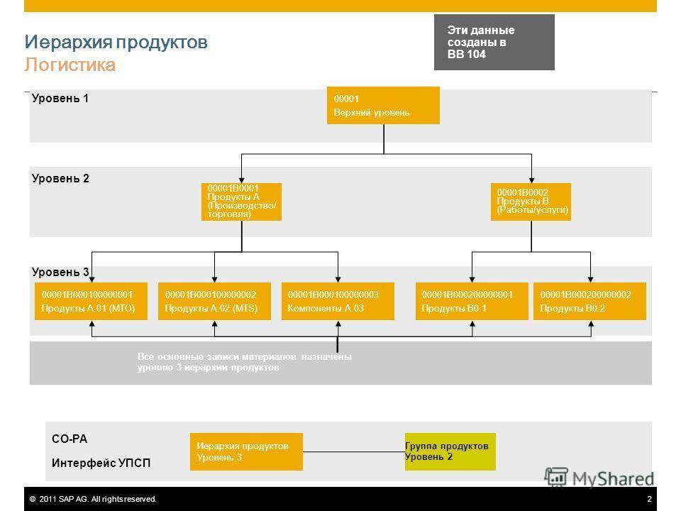 ©2011 SAP AG. All rights reserved.2 Иерархия продуктов Логистика 00001 Верхний уровень 00001B0001 Продукты A (Производство/ торговля) 00001B0002 Продукты B (Работы/услуги) 00001B000100000001 Продукты A.01 (MTO) 00001B000100000002 Продукты A.02 (MTS)