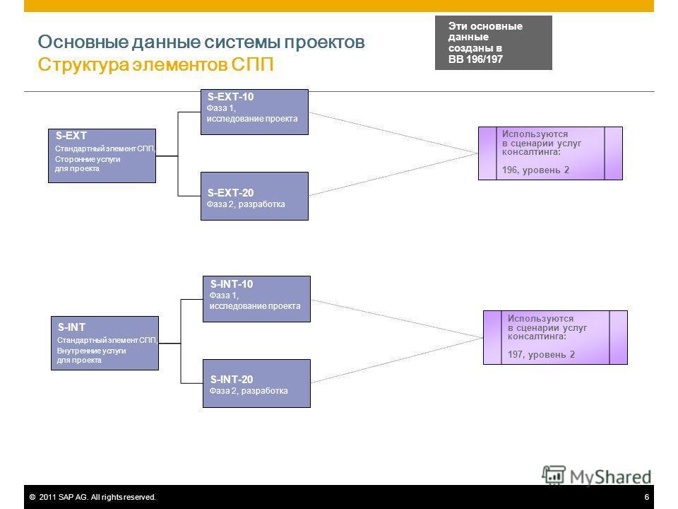 ©2011 SAP AG. All rights reserved.6 Основные данные системы проектов Структура элементов СПП S-EXT Стандартный элемент СПП, Сторонние услуги для проекта Эти основные данные созданы в BB 196/197 S-EXT-10 Фаза 1, исследование проекта S-EXT-20 Фаза 2, р