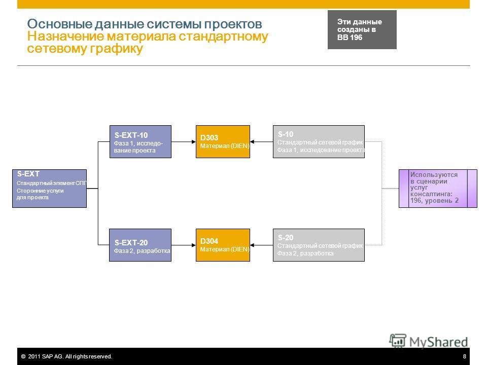 ©2011 SAP AG. All rights reserved.8 Основные данные системы проектов Назначение материала стандартному сетевому графику S-EXT Стандартный элемент СПП, Сторонние услуги для проекта Эти данные созданы в BB 196 S-EXT-10 Фаза 1, исследо- вание проекта S-