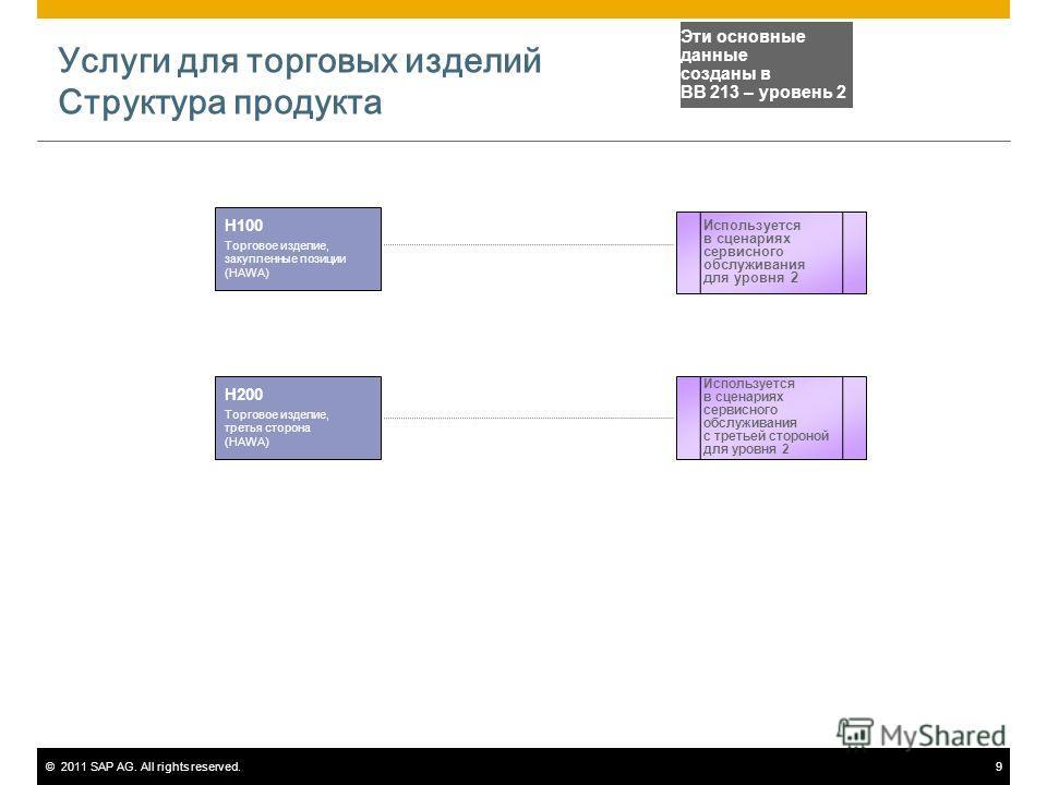 ©2011 SAP AG. All rights reserved.9 Услуги для торговых изделий Структура продукта H100 Торговое изделие, закупленные позиции (HAWA) Используется в сценариях сервисного обслуживания с третьей стороной для уровня 2 Эти основные данные созданы в BB 213