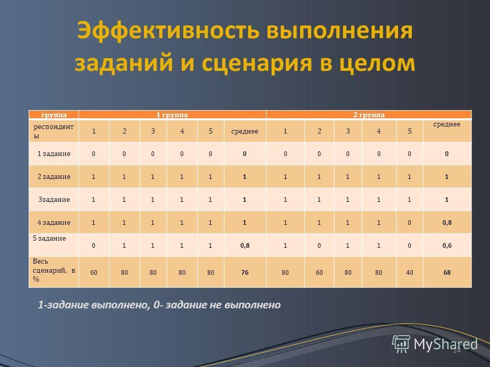 14 Эффективность выполнения заданий и сценария в целом группа1 группа2 группа респондент ы 12345среднее12345 1 задание 000000000000 2 задание 111111111111 3задание 111111111111 4 задание 111111111100,8 5 задание 011110,8101100,6 Весь сценарий, в % 60