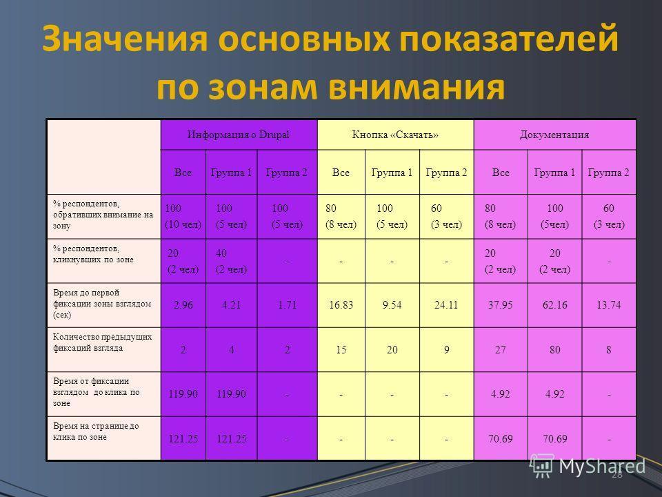 28 Значения основных показателей по зонам внимания Информация о DrupalКнопка «Скачать»Документация ВсеГруппа 1Группа 2ВсеГруппа 1Группа 2ВсеГруппа 1Группа 2 % респондентов, обративших внимание на зону 100 (10 чел) 100 (5 чел) 100 (5 чел) 80 (8 чел) 1