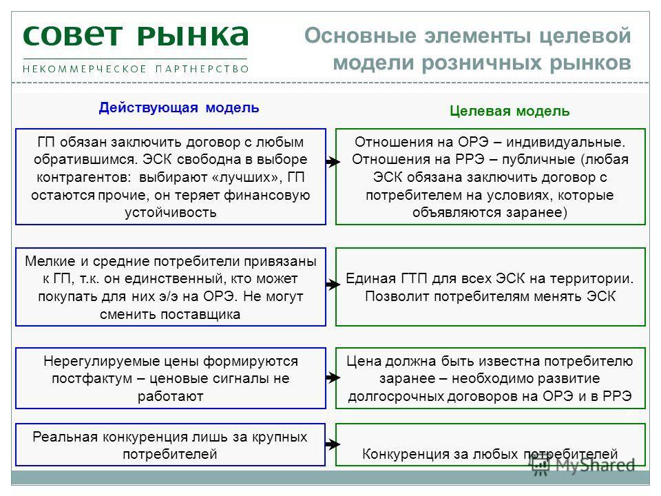 Основные элементы целевой модели розничных рынков 2 Мелкие и средние потребители привязаны к ГП, т.к. он единственный, кто может покупать для них э/э на ОРЭ. Не могут сменить поставщика Действующая модель Единая ГТП для всех ЭСК на территории. Позвол