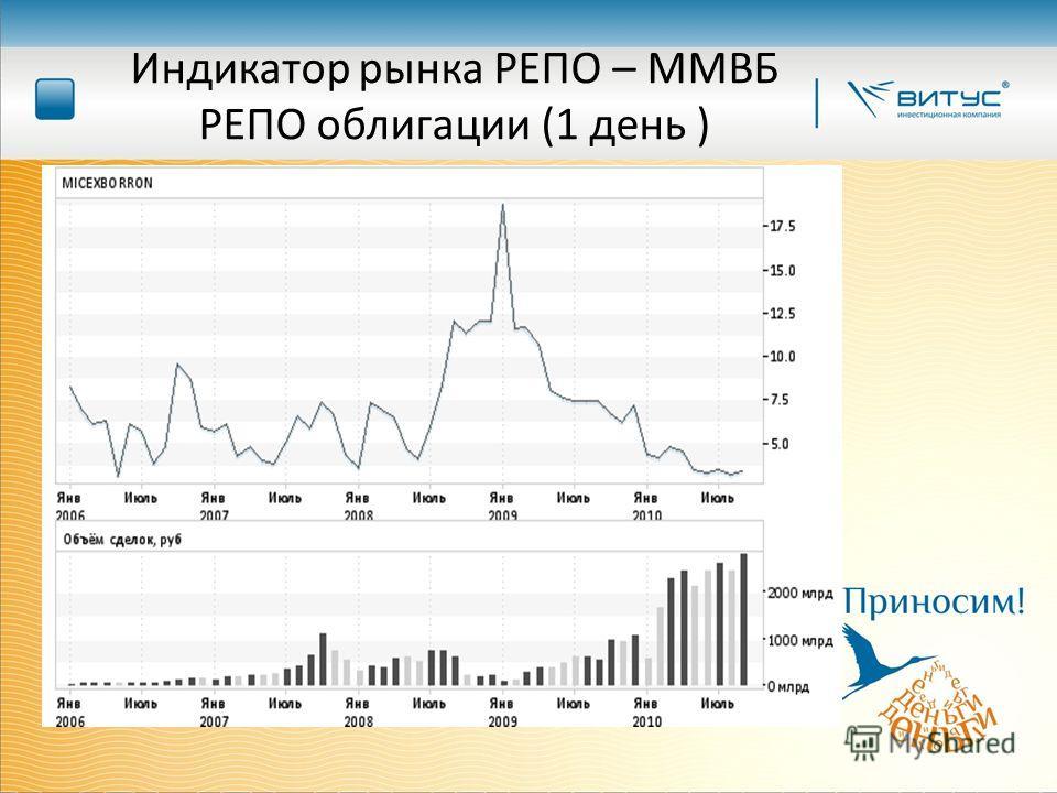 Индикатор рынка РЕПО – ММВБ РЕПО облигации (1 день )