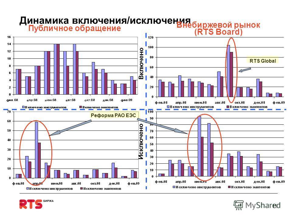 Динамика включения/исключения 11 Публичное обращение Включено Внебиржевой рынок (RTS Board) Исключено Реформа РАО ЕЭС RTS Global