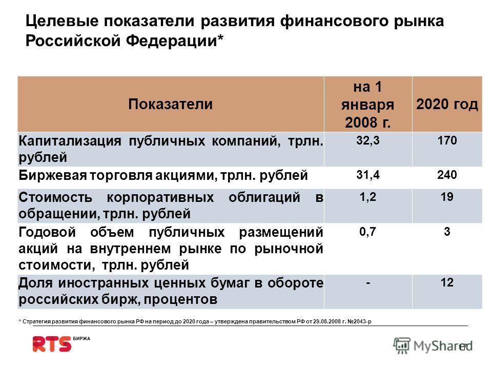 Целевые показатели развития финансового рынка Российской Федерации* Показатели на 1 января 2008 г. 2020 год Капитализация публичных компаний, трлн. рублей 32,3170 Биржевая торговля акциями, трлн. рублей 31,4240 Стоимость корпоративных облигаций в обр