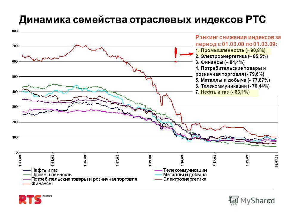 Динамика семейства отраслевых индексов РТС 3 Рэнкинг снижения индексов за период с 01.03.08 по 01.03.09: 1. Промышленность (– 90,8%) 2. Электроэнергетика (– 85,5%) 3. Финансы (– 84,4%) 4. Потребительские товары и розничная торговля (- 79,6%) 5. Метал
