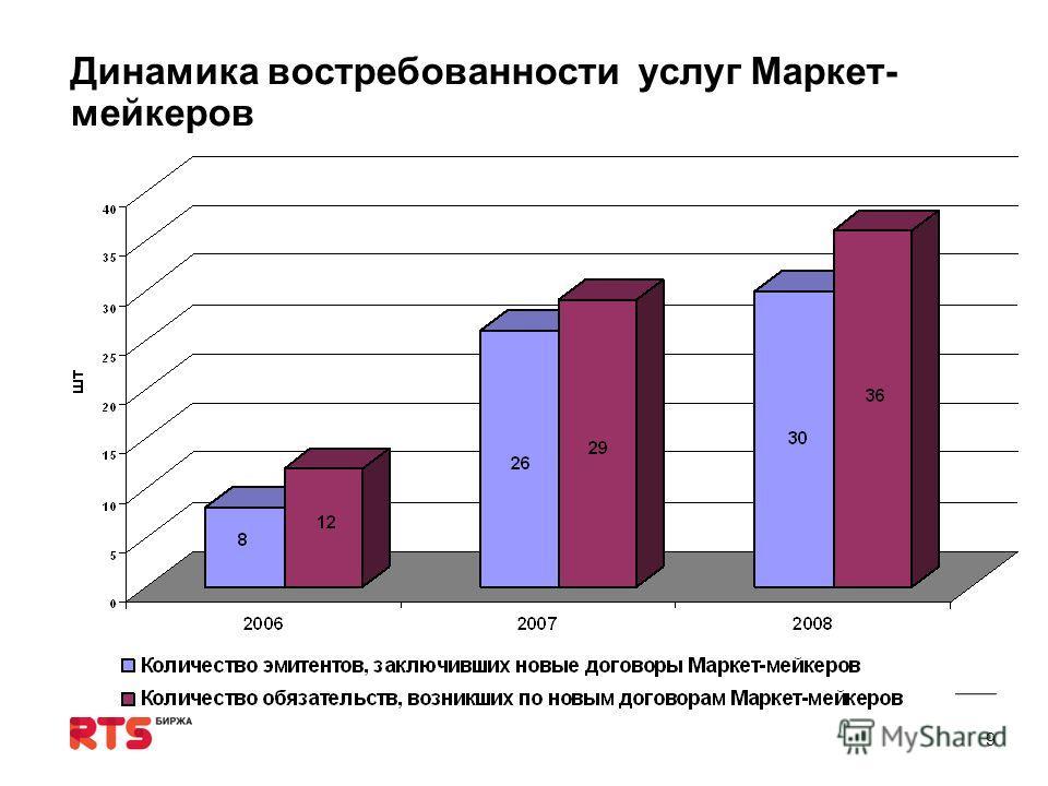 Динамика востребованности услуг Маркет- мейкеров 9