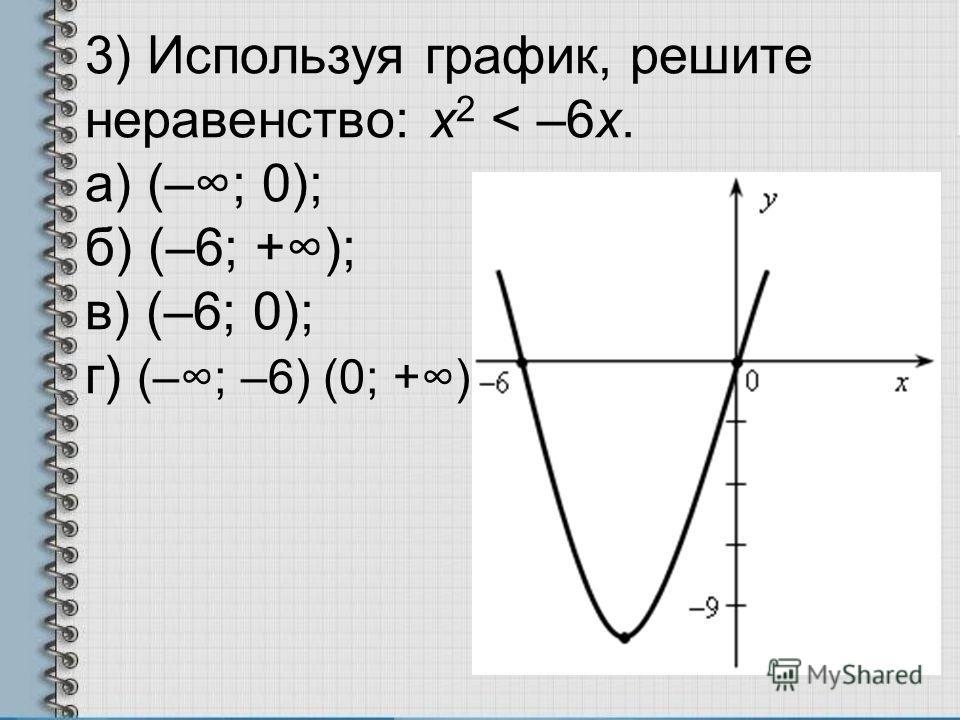 3) Используя график, решите неравенство: х 2 < –6х. а) (–; 0); б) (–6; +); в) (–6; 0); г) (–; –6) (0; +).