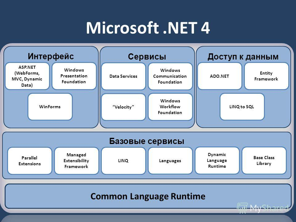 Microsoft.NET 4 Базовые сервисы Сервисы Base Class Library Common Language Runtime Windows Workflow Foundation Managed Extensibility Framework Data Services Windows Communication Foundation Velocity Интерфейс Windows Presentation Foundation ASP.NET (