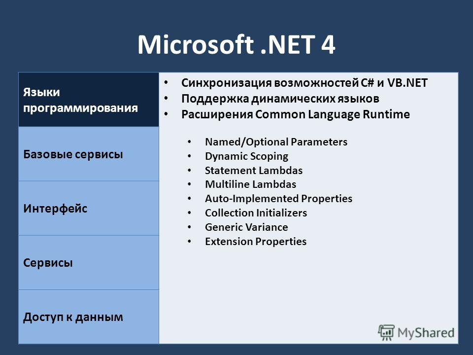 Microsoft.NET 4 Языки программирования Синхронизация возможностей C# и VB.NET Поддержка динамических языков Расширения Common Language Runtime Named/Optional Parameters Dynamic Scoping Statement Lambdas Multiline Lambdas Auto-Implemented Properties C