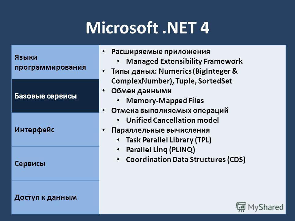 Microsoft.NET 4 Языки программирования Расширяемые приложения Managed Extensibility Framework Типы даных: Numerics (BigInteger & ComplexNumber), Tuple, SortedSet Обмен данными Memory-Mapped Files Отмена выполняемых операций Unified Cancellation model
