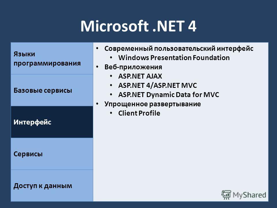Microsoft.NET 4 Языки программирования Современный пользовательский интерфейс Windows Presentation Foundation Веб-приложения ASP.NET AJAX ASP.NET 4/ASP.NET MVC ASP.NET Dynamic Data for MVC Упрощенное развертывание Client Profile Базовые сервисы Интер
