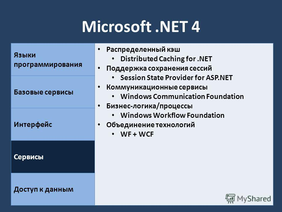 Microsoft.NET 4 Языки программирования Распределенный кэш Distributed Caching for.NET Поддержка сохранения сессий Session State Provider for ASP.NET Коммуникационные сервисы Windows Communication Foundation Бизнес-логика/процессы Windows Workflow Fou