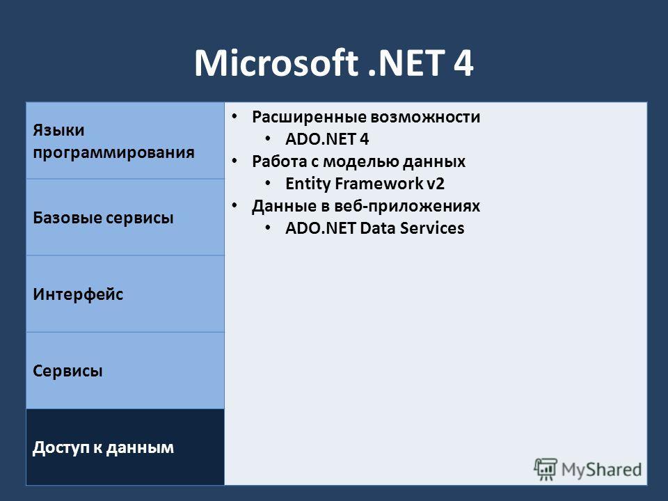 Microsoft.NET 4 Языки программирования Расширенные возможности ADO.NET 4 Работа с моделью данных Entity Framework v2 Данные в веб-приложениях ADO.NET Data Services Базовые сервисы Интерфейс Сервисы Доступ к данным