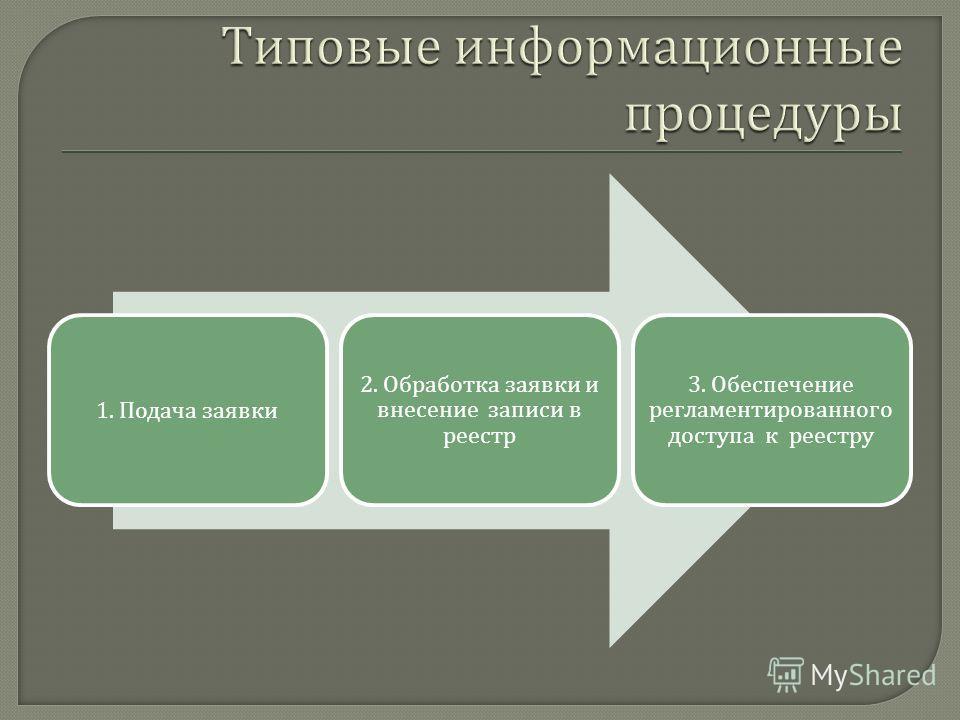 1. Подача заявки 2. Обработка заявки и внесение записи в реестр 3. Обеспечение регламентированного доступа к реестру
