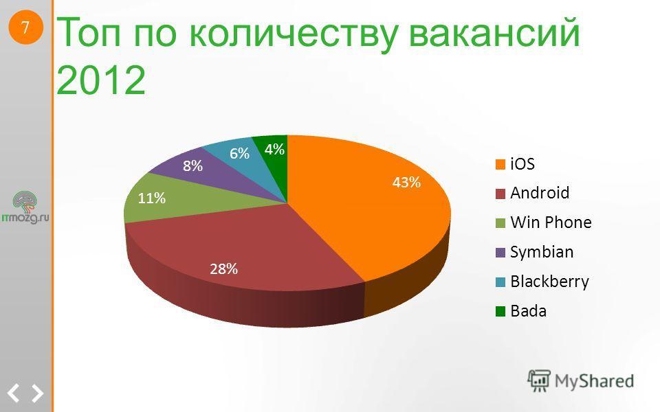 7 Топ по количеству вакансий 2012
