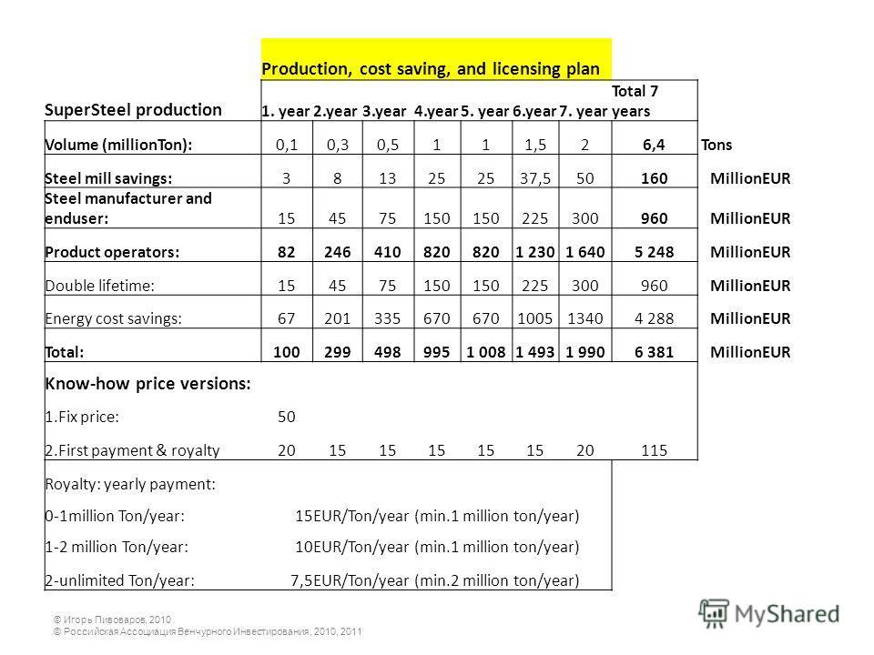 © Игорь Пивоваров, 2010 © Российская Ассоциация Венчурного Инвестирования, 2010, 2011 Production, cost saving, and licensing plan SuperSteel production 1. year2.year3.year4.year5. year6.year7. year Total 7 years Volume (millionTon):0,10,30,5111,526,4