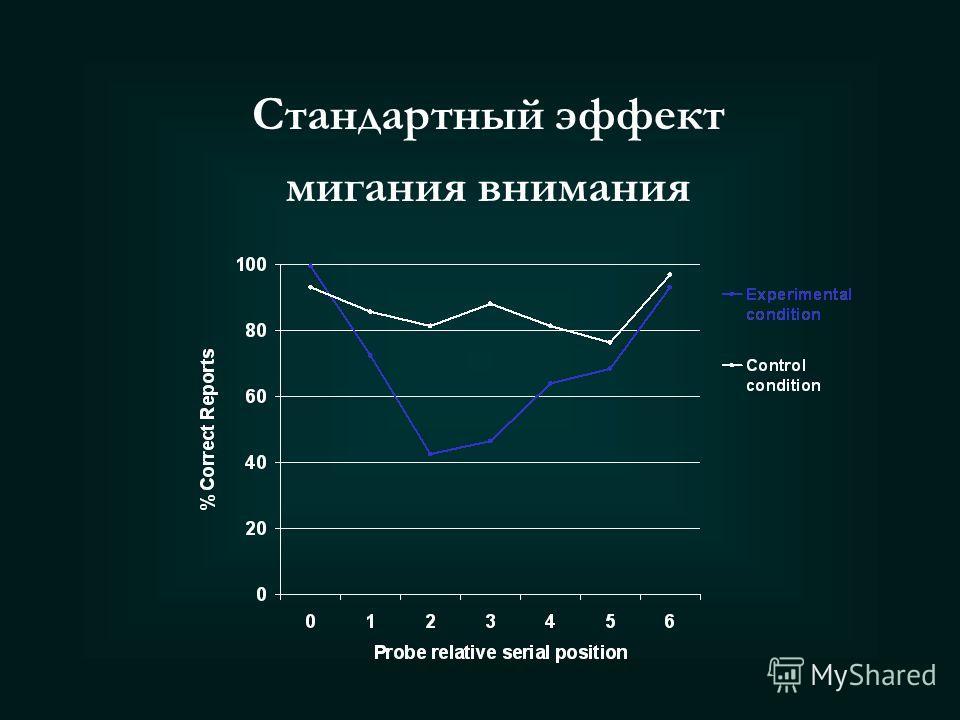Быстрое последовательное предъявление зрительных стимулов VISUAL PRESENTATION Эффект мигания внимания: (не)внимание - причина или следствие?