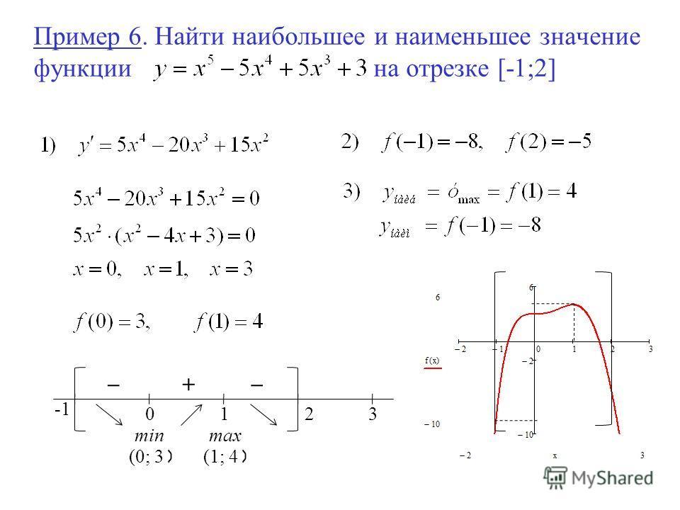 Пример 6. Найти наибольшее и наименьшее значение функциина отрезке [-1;2] 01 _ + _ max (1; 4 ) 23 min (0; 3 )