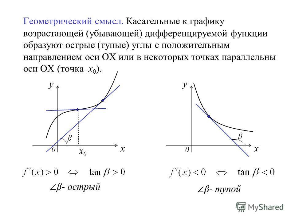 Геометрический смысл. Касательные к графику возрастающей (убывающей) дифференцируемой функции образуют острые (тупые) углы с положительным направлением оси ОХ или в некоторых точках параллельны оси ОХ (точка х 0 ). y х0х0 x 0 β y x 0 β β- острый β- т