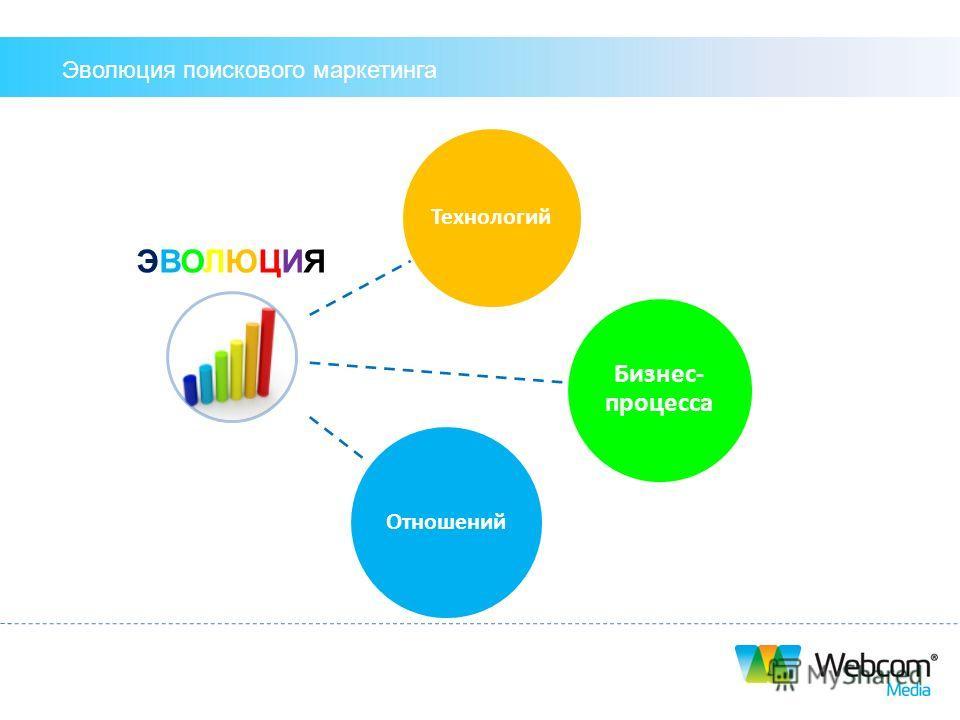 Эволюция поискового маркетинга Технологий Бизнес- процесса Отношений ЭВОЛЮЦИЯЭВОЛЮЦИЯ