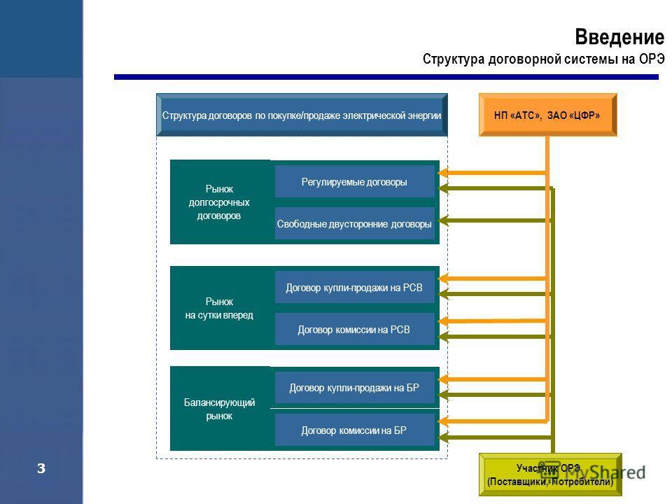 3 Структура договоров по покупке/продаже электрической энергии НП «АТС», ЗАО «ЦФР» Участник ОРЭ (Поставщики, Потребители) Регулируемые договоры Свободные двусторонние договоры Договор купли-продажи на РСВ Договор комиссии на РСВ Договор купли-продажи