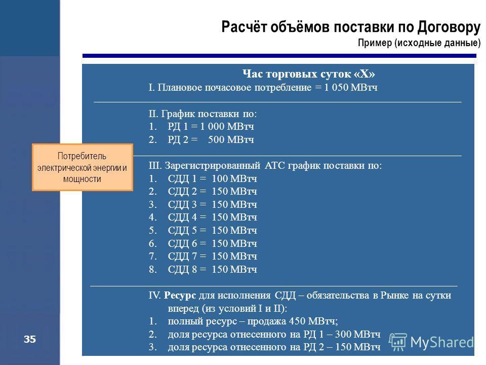 35 Расчёт объёмов поставки по Договору Пример (исходные данные) Час торговых суток «Х» I. Плановое почасовое потребление = 1 050 МВтч II. График поставки по: 1.РД 1 = 1 000 МВтч 2.РД 2 = 500 МВтч III. Зарегистрированный АТС график поставки по: 1.СДД