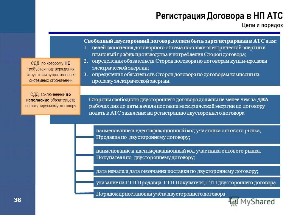 38 Регистрация Договора в НП АТС Цели и порядок Свободный двусторонний договор должен быть зарегистрирован в АТС для: 1.целей включения договорного объёма поставки электрической энергии в плановый график производства и потребления Сторон договора; 2.