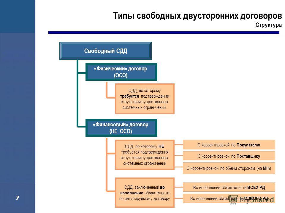 7 «Физический» договор (ОСО) Типы свободных двусторонних договоров Структура «Финансовый» договор (НЕ ОСО) СДД, по которому требуется подтверждение отсутствия существенных системных ограничений. СДД, по которому НЕ требуется подтверждения отсутствия