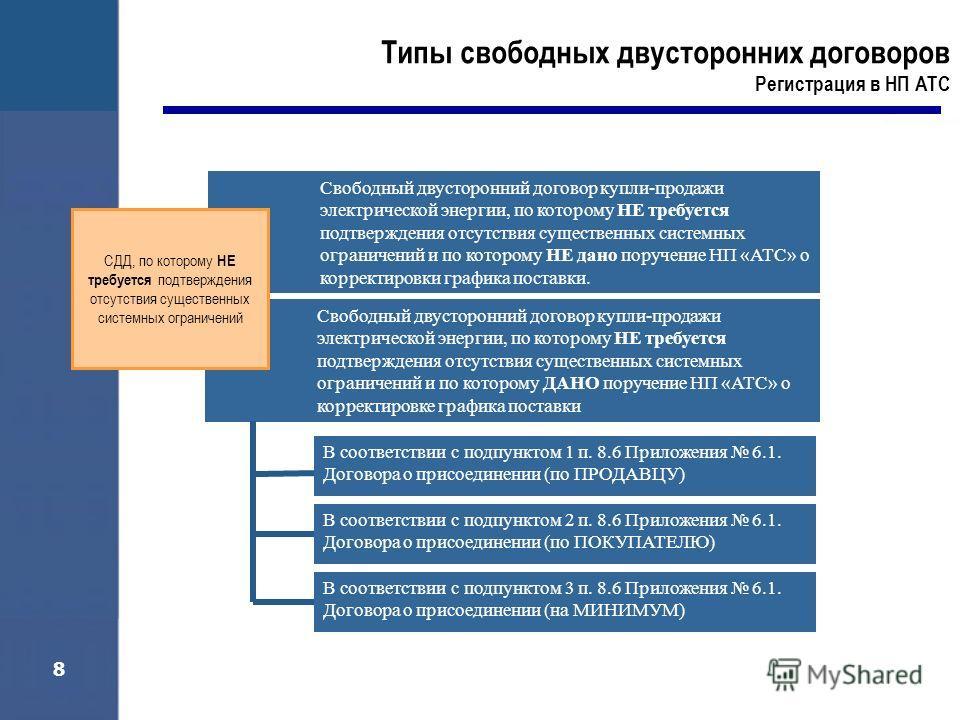 8 Свободный двусторонний договор купли-продажи электрической энергии, по которому НЕ требуется подтверждения отсутствия существенных системных ограничений и по которому НЕ дано поручение НП «АТС» о корректировки графика поставки. Свободный двусторонн